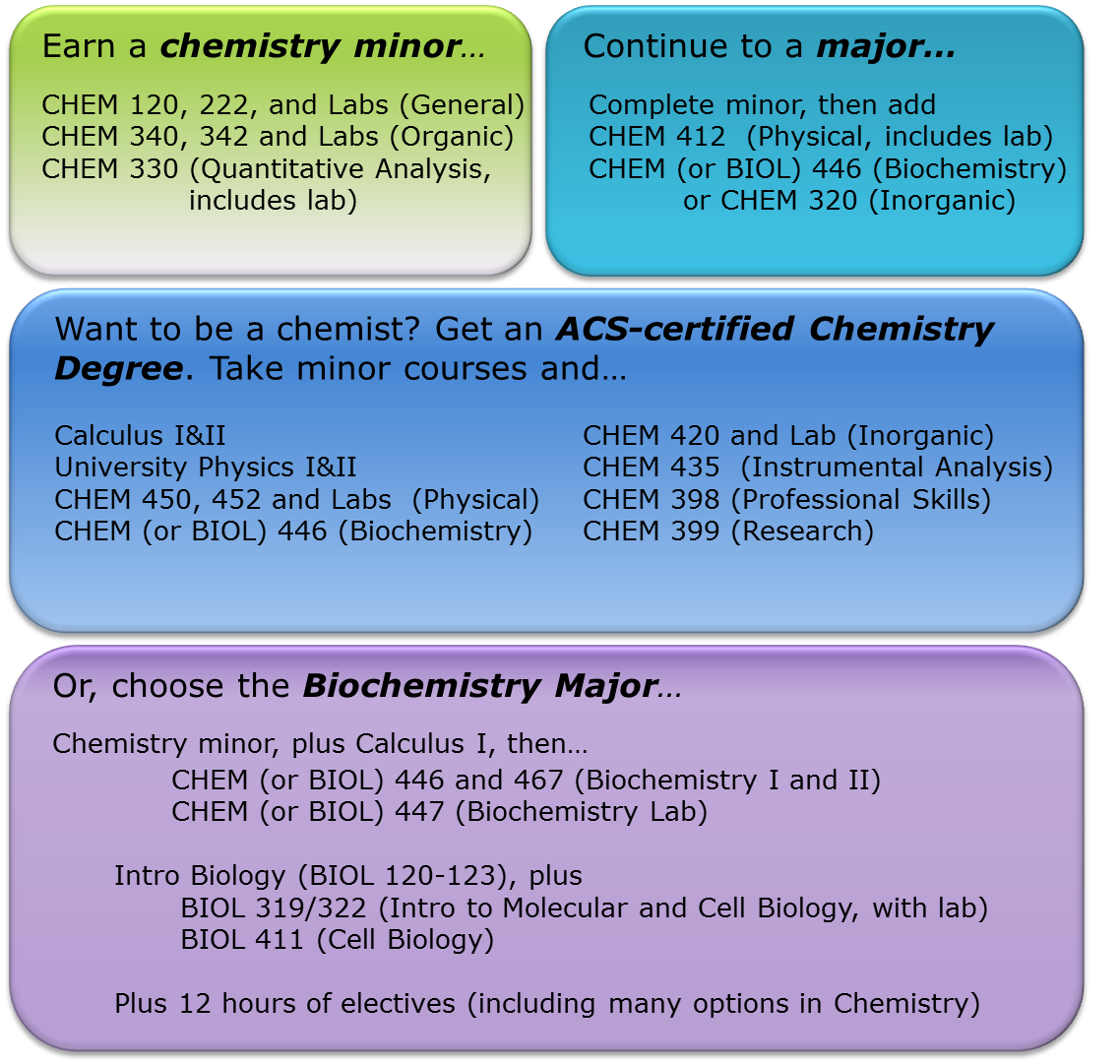 Summary of options for chemistry majors and minors