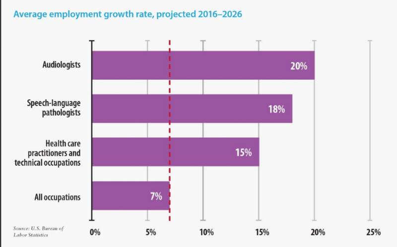 2016-2026 Job Outlook