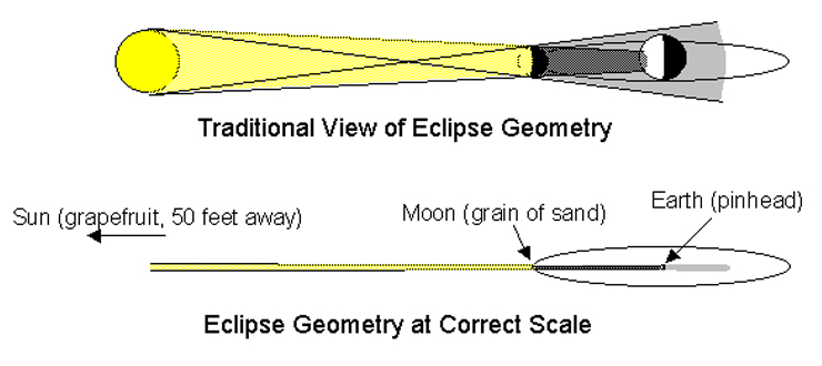 Traditional View of Eclipse Geometry