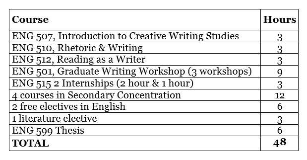 List of fully funded mfa creative writing programs   reportz        A big  and controversial  part of the MFA experience is teaching creative writing to undergraduates  Now  you won     t be able to work as a creative writing