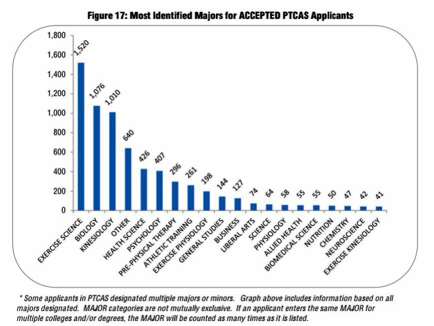 Accepted PTCAS Applicants