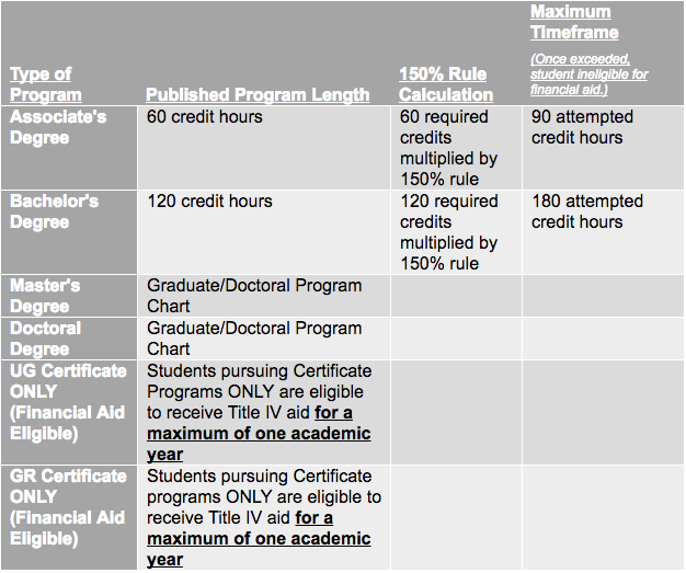 Type of Program     Published Program Length    150% Rule Calculation Maximum Timeframe (Once exceeded, student ineligible for financial aid.) Associate's Degree 60 credit hours 60 required credits multiplied by 150% rule 90 attempted credit hours Bachelor's Degree 120 credit hours 120 required credits multiplied by 150% rule 180 attempted credit hours Master's Degree Graduate/Doctoral Program Chart      Doctoral Degree Graduate/Doctoral Program Chart     UG Certificate ONLY (Financial Aid Eligible) Students pursuing Certificate Programs ONLY are eligible to receive Title IV aid for a maximum of one academic year      GR Certificate ONLY (Financial Aid Eligible) Students pursuing Certificate programs ONLY are eligible to receive Title IV aid for a maximum of one academic year