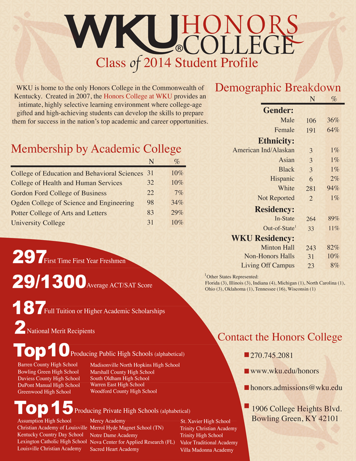 WKU is home to the only Honors College in the Commonwealth of  Kentucky.  Created in 2007, the Honors College at WKU provides an  intimate, highly selective learning environment where college-age  gifted and high-achieving students can develop the skills to prepare  them for success in the nation's top academic and career opportunities.    Average ACT Score: 29 Average SAT Score 1300 Average SAT  297 First Time First Year Freshmen  2 National Merit Recipients  187 Full Tuition or Higher Academic Scholarships    Top Producing Public High Schools Greenwood High School  DuPont Manual High School  Bowling Green High School  Madisonville North Hopkins High School  Warren East High School  Barren County High School  Woodford County High School  Daviess County High School  South Oldham High School  Marshall County High School   Top Producing Private High Schools Assumption High School  Kentucky Country Day School  Christian Academy of Louisville  Lexington Catholic High School  Louisville Christian Academy  Mercy Academy  Sacred Heart Academy  Merrol Hyde Magnet School (TN)  Nova Center for Applied Research (FL)  St. Xavier High School  Trinity Christian Academy  Villa Madonna Academy  Trinity High School  Valor Traditional Academy  Notre Dame Academy     Class of 2014 Student Profile  Demographic Breakdown  Gender: Male 106 students; 36% Female 191 students; 64%  Ethnicity American Ind/Alaskan: 3 students; 1%   Asian: 3 students; 1%  Black: 3 students; 1%  Hispanic: 6 students; 2%  White: 281 students; 94%  Not Reported: 2 students; 1%  Residency:  In-State: 264 students; 89%  Out-of-State: 33 students; 11%   WKU Residency:  Minton Hall: 243 students; 82% Non-Honors Halls: 31 students; 10%  Living Off Campus: 23 students; 8%     Membership by Academic College  College of Education and Behavioral Sciences 31 students, 10% College of Health and Human Services 32 students; 10% Gordon Ford College of Business 22 students; 7% Ogden College of Science and Engineering 98 students; 34% Potter College of Arts and Letters 83 students; 29% University College 31 students; 10 percent   Contact the Honors College  270.745.2081  www.wku.edu/honors  honors.admissions@wku.edu  1906 College Heights Blvd.  Bowling Green, KY 42101