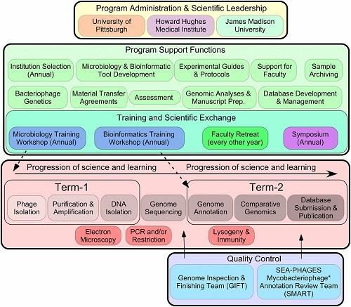 WKU's Biology Dept Helps Drive Transformative Science Education