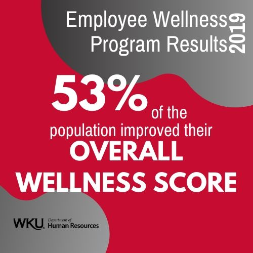 2019 Employee Wellness Program Results