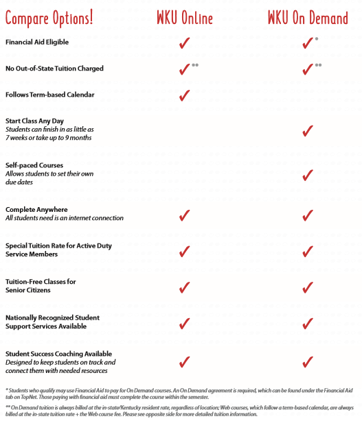 A comparison chart that depicts what is listed on the page