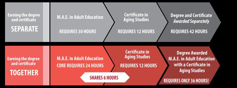 Graduate Certificates | Western Kentucky University