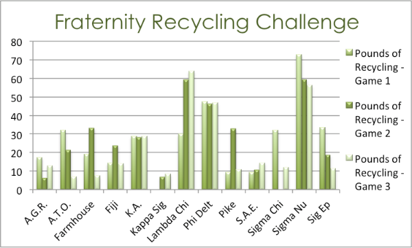 Fraternity Recycling Challenge