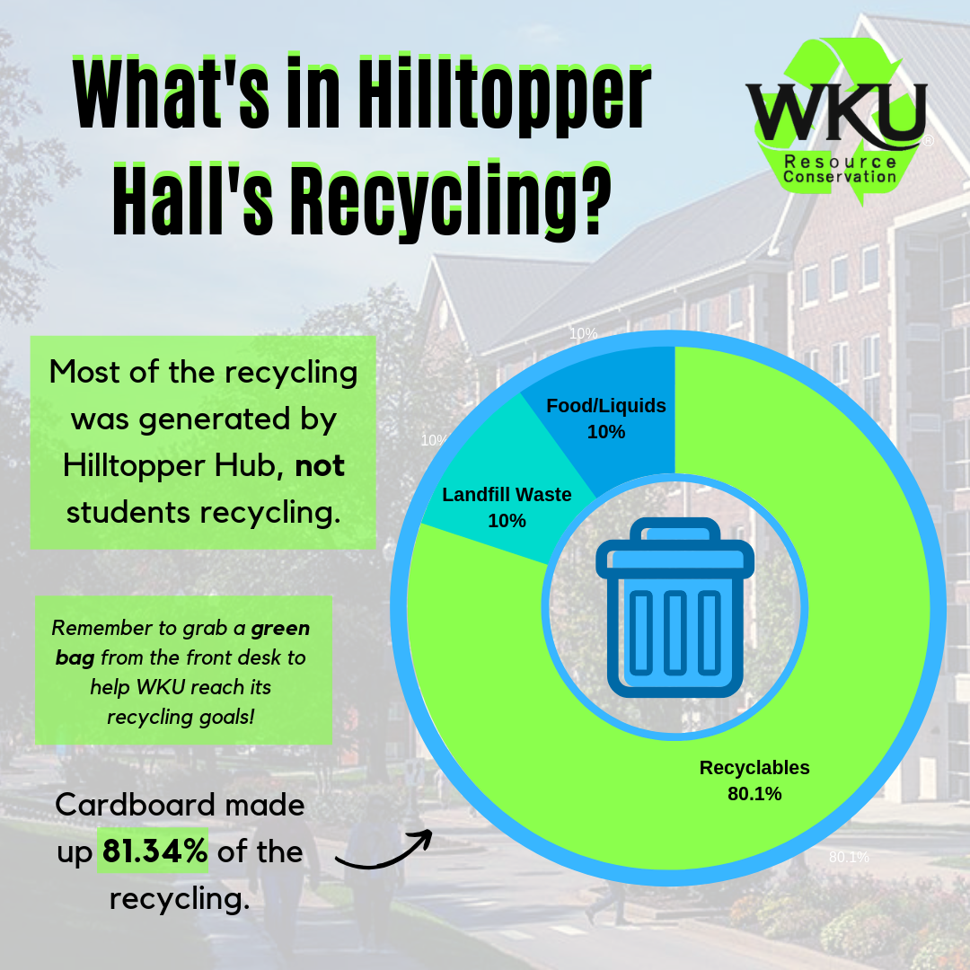 Hilltopper Hall Recycling Results
