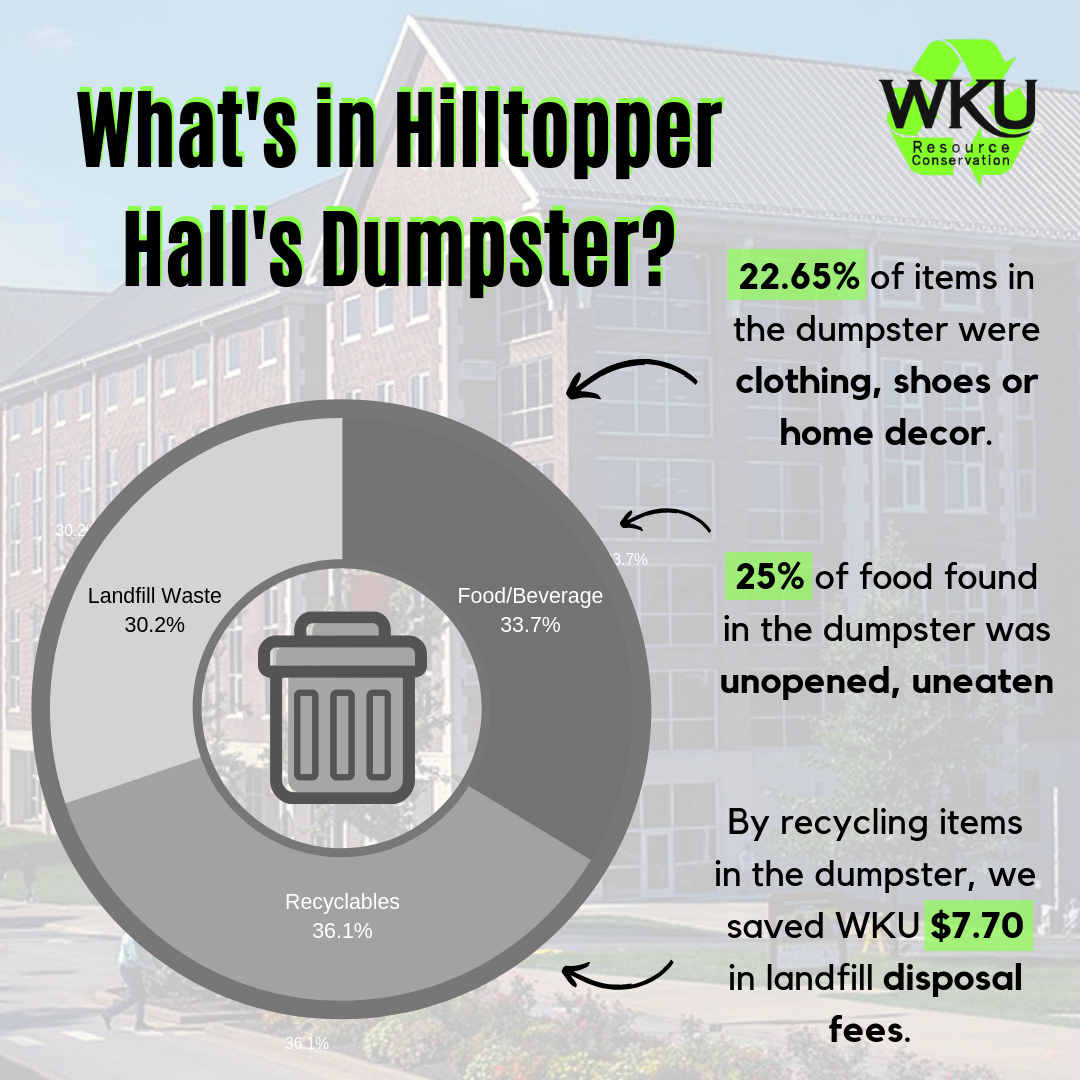 Hilltopper Hall Waste Characterization Study