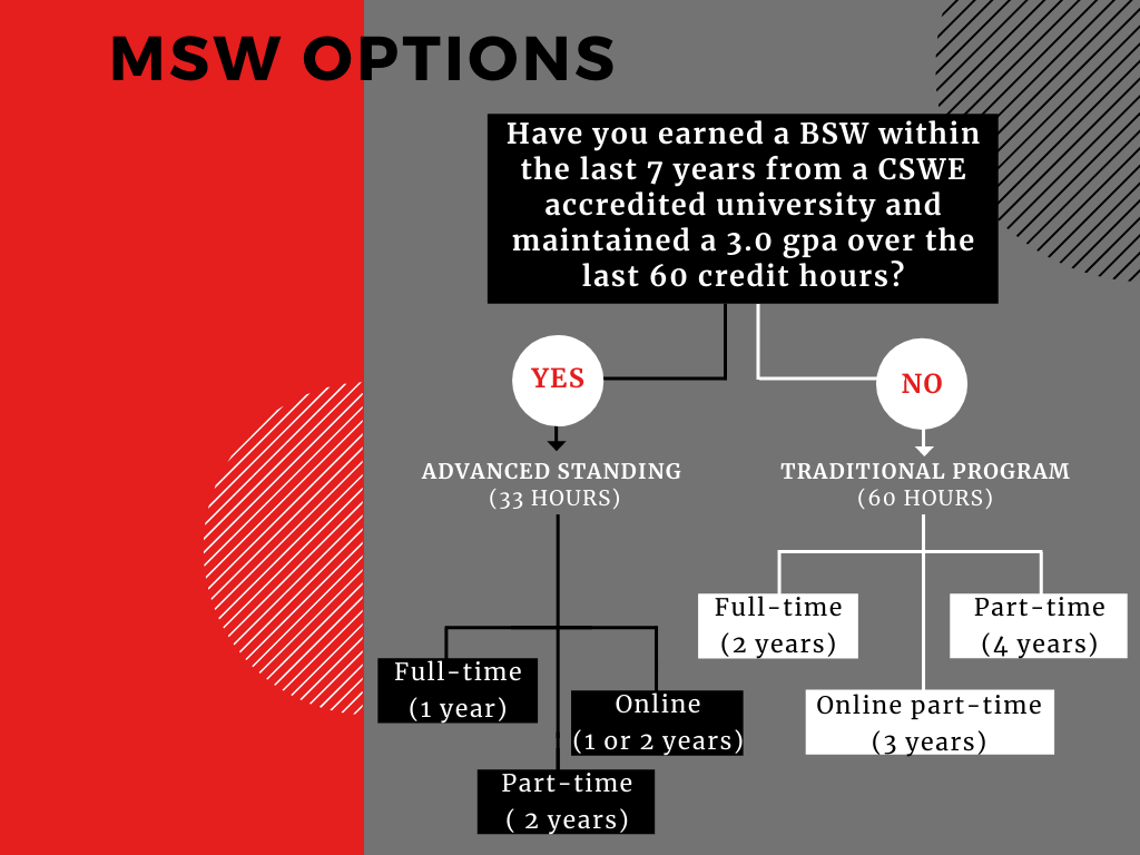 Fall 2021 MSW Options