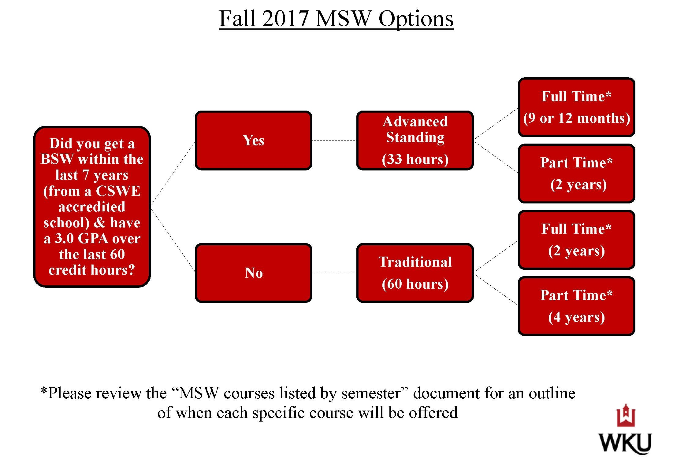 MSW Flow Chart