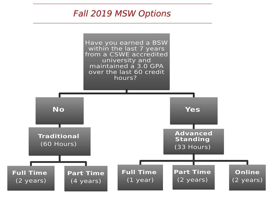Msw Application Procedures Western Kentucky University