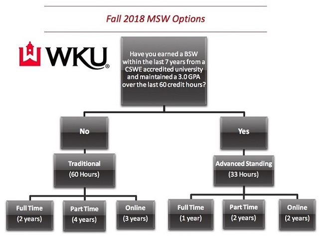 MSW Fall 2018 Program Options