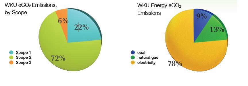 WKU Carbon Footprint Graphs