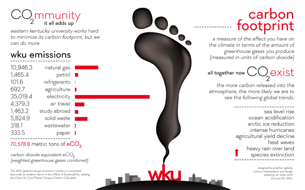 wku carbon footprint graphic