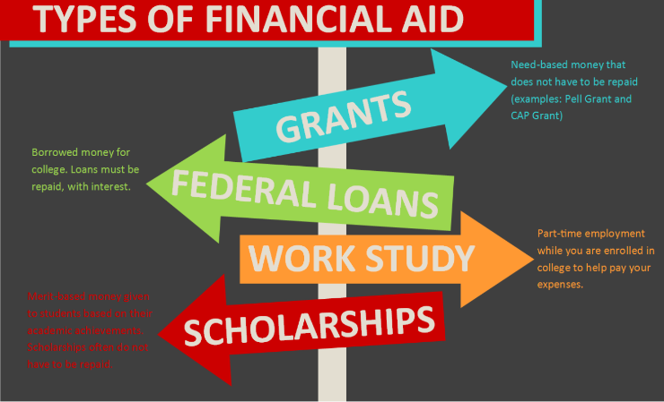 Financial Aid Directions